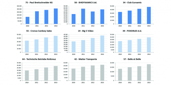 Purchase Top Vendors Dashboard over Years