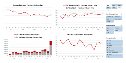 Sales Delivery Performance Dashboard