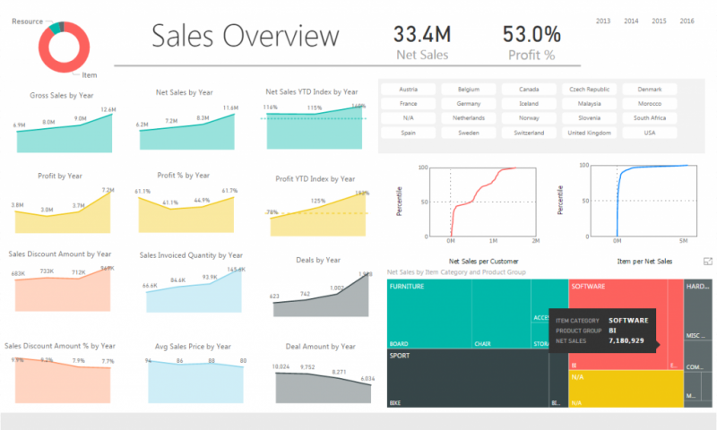 01-Sales-Report-Power-BI-BI4Dynamics-1024×683