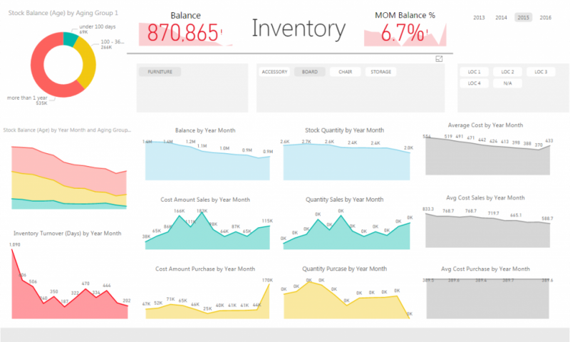 03-Inventory-Report-Power-BI-BI4Dynamics-By-Month-1024×684