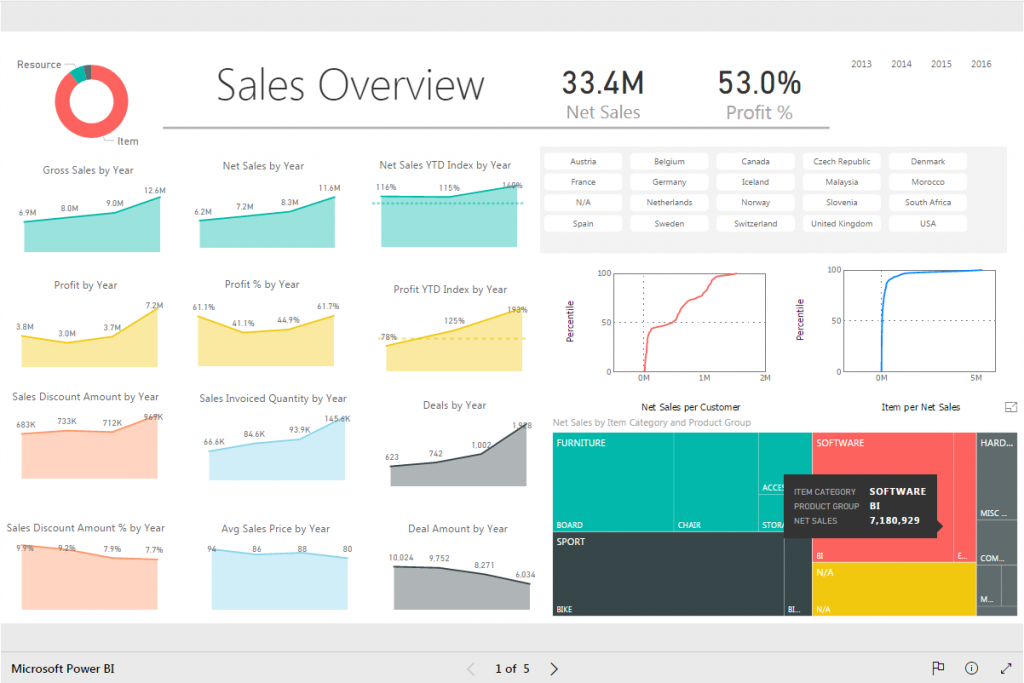 Click on the image to see live Power BI reports