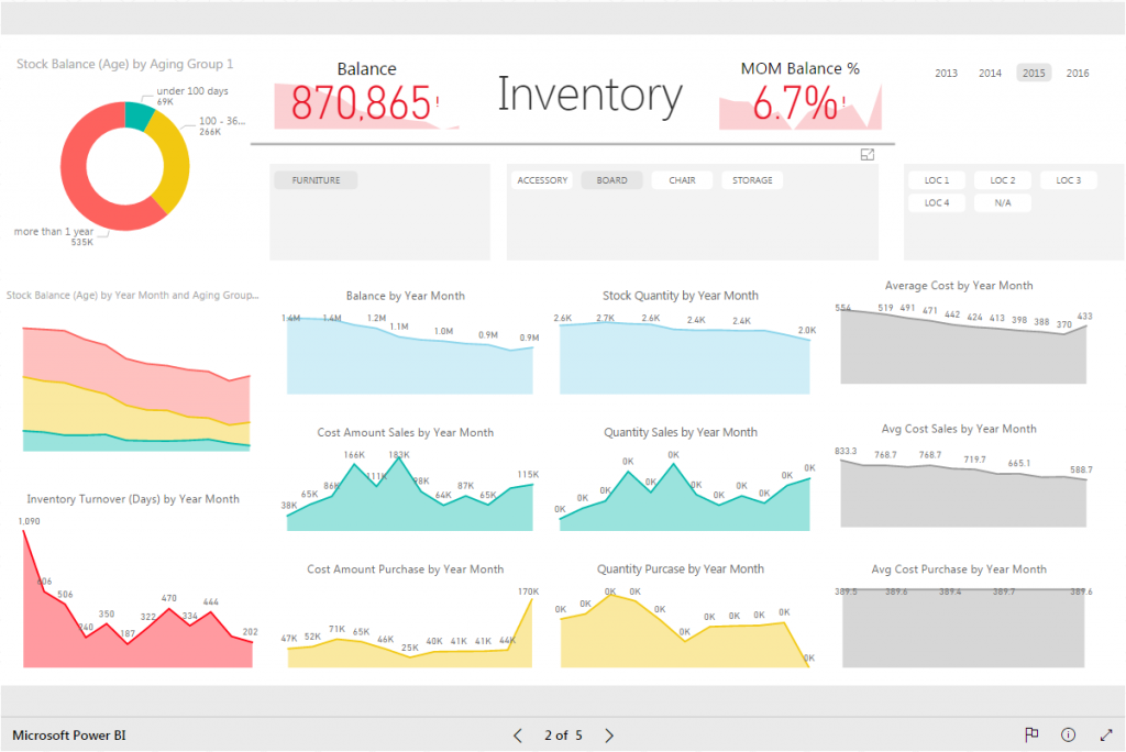 03-Inventory-Report-Power-BI-BI4Dynamics-By-Month
