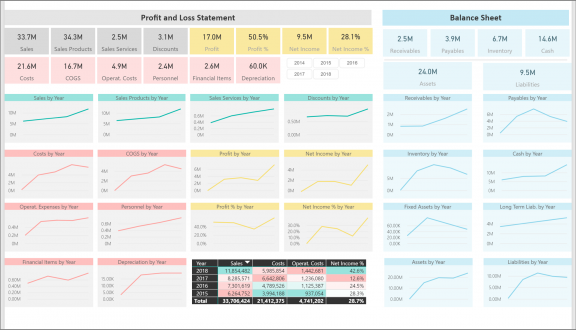 Profit and Loss Statement – BI4Dynamics DWH – Power BI