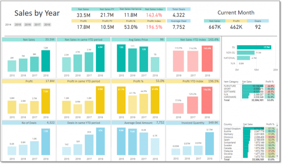 Sales – BI4Dynamics DWH – Power BI