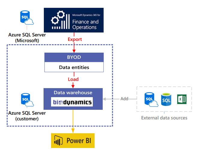 FO Microsoft Dynamics preview of BI4Dynamics
